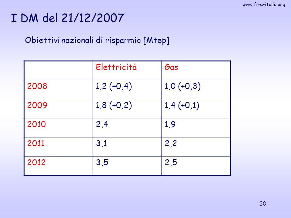 I DM del 21/12/2007 Obiettivi nazionali di risparmio [Mtep]